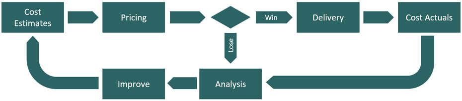 Image of closed loop project costing