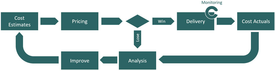 Image of closed loop project costing with monitoring